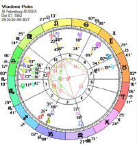 Donald Trump S Astrological Compatibility With Vladimir Putin