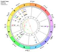 Birth Chart For Donald Trump