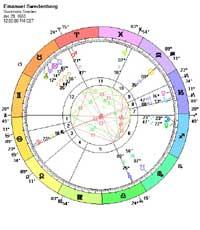 William Barr Astrology Chart
