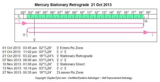 Mercury Retorgrade Oct21, 2013